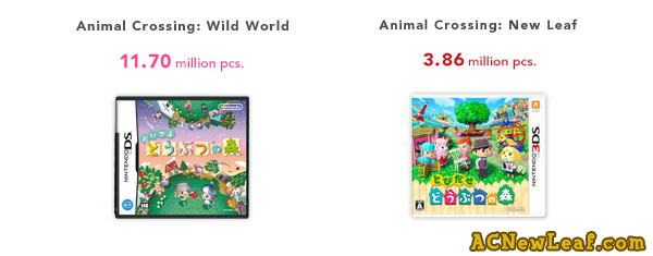 Animal Crossing New Leaf supera las 3,5 millones de ventas